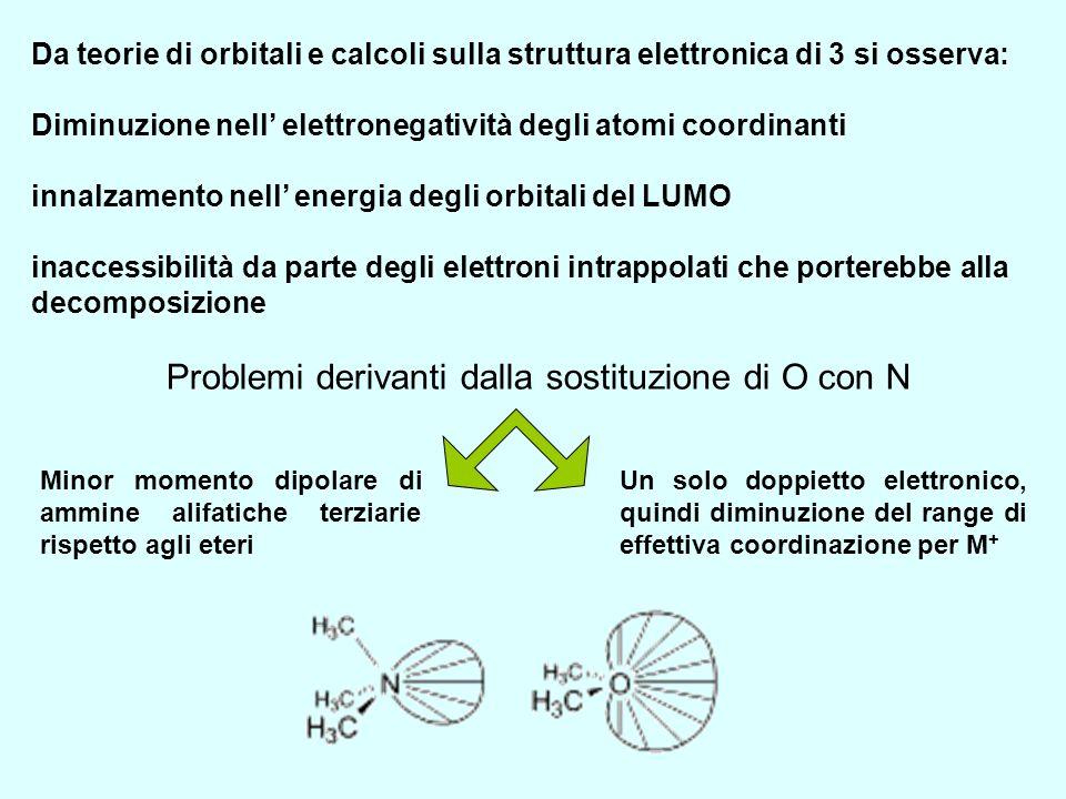 Da teorie di orbitali e calcoli sulla struttura elettronica di 3 si osserva: Diminuzione nell elettronegatività degli atomi coordinanti innalzamento n