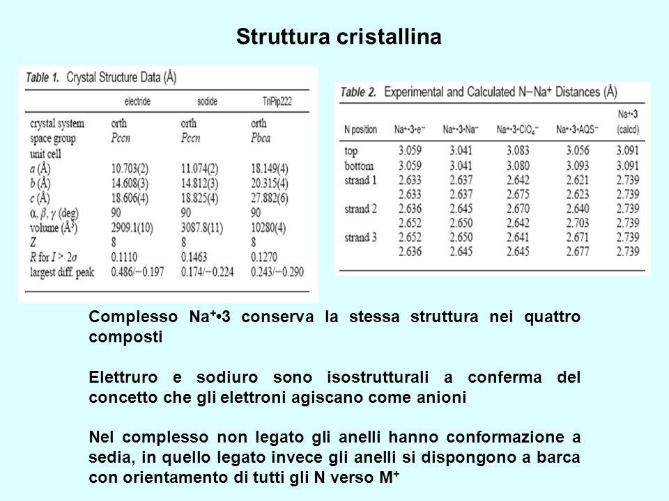 Struttura cristallina Complesso Na + 3 conserva la stessa struttura nei quattro composti Elettruro e sodiuro sono isostrutturali a conferma del concet