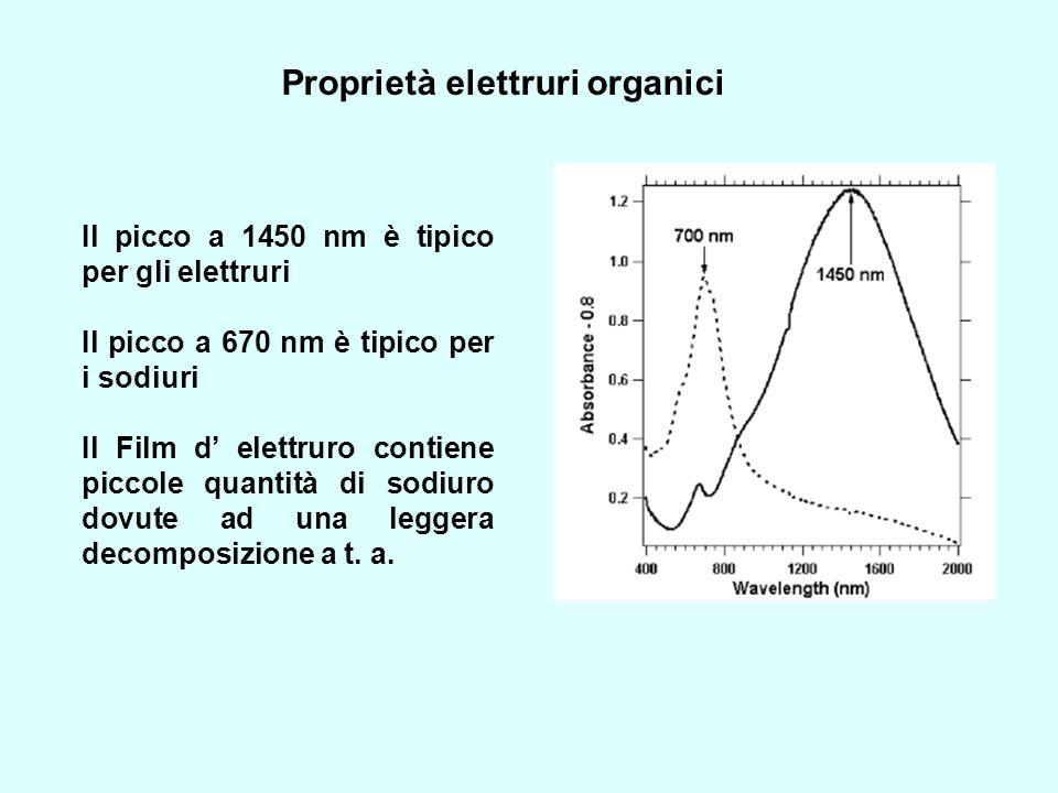 Il picco a 1450 nm è tipico per gli elettruri Il picco a 670 nm è tipico per i sodiuri Il Film d elettruro contiene piccole quantità di sodiuro dovute
