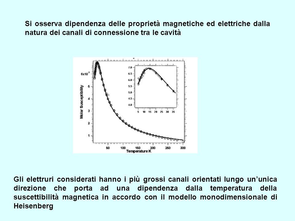Gli elettruri considerati hanno i più grossi canali orientati lungo ununica direzione che porta ad una dipendenza dalla temperatura della suscettibili