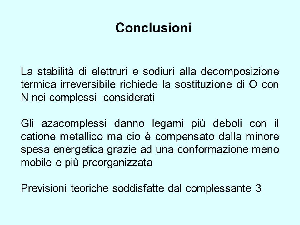 Conclusioni La stabilità di elettruri e sodiuri alla decomposizione termica irreversibile richiede la sostituzione di O con N nei complessi considerat