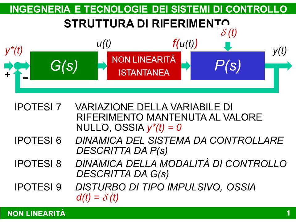 NON LINEARITÀ INGEGNERIA E TECNOLOGIE DEI SISTEMI DI CONTROLLO13 STRUTTURA DI RIFERIMENTO IPOTESI 7 VARIAZIONE DELLA VARIABILE DI RIFERIMENTO MANTENUTA AL VALORE NULLO, OSSIA y*(t) = 0 IPOTESI 6 DINAMICA DEL SISTEMA DA CONTROLLARE DESCRITTA DA P(s) IPOTESI 8 DINAMICA DELLA MODALITÀ DI CONTROLLO DESCRITTA DA G(s) IPOTESI 9 DISTURBO DI TIPO IMPULSIVO, OSSIA d(t) = (t) MODALITÀ DI CONTROLLO NON LINEARITÀ ISTANTANEA SISTEMA DA CONTROLLARE y*(t)y(t) d(t) u(t) f( u(t) ) y*(t) f( u(t) ) (t) G(s) P(s)