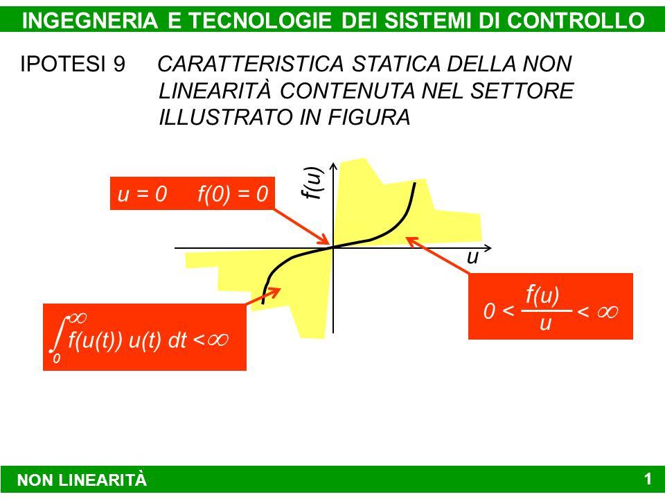 NON LINEARITÀ INGEGNERIA E TECNOLOGIE DEI SISTEMI DI CONTROLLO14 IPOTESI 9 CARATTERISTICA STATICA DELLA NON LINEARITÀ CONTENUTA NEL SETTORE ILLUSTRATO IN FIGURA u f (u) u = 0 f(0) = 0 f (u) u 0 < < f(u(t)) u(t) dt < 0