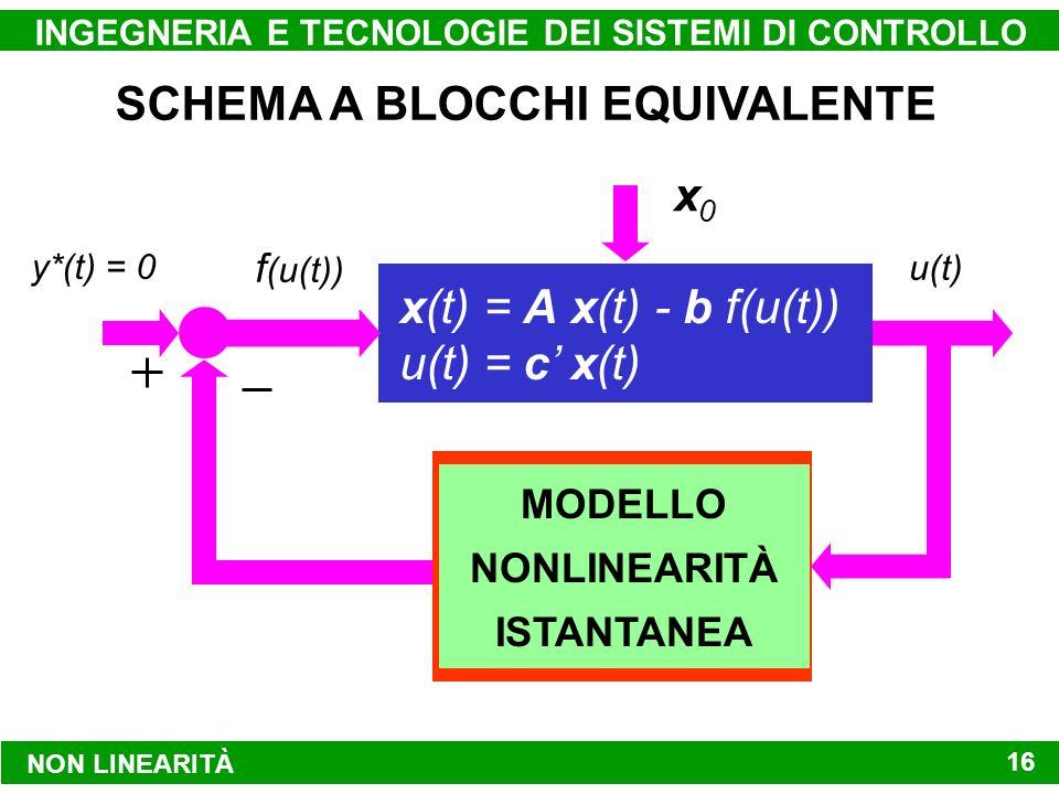 MODELLO DINAMICO LINEARE NON LINEARITÀ INGEGNERIA E TECNOLOGIE DEI SISTEMI DI CONTROLLO 16 x(t) = A x(t) - b f(u(t)) u(t) = c x(t) y*(t) = 0 u(t) f (u(t)) d(t) x0x0 SCHEMA A BLOCCHI EQUIVALENTE u f (u) MODELLO NONLINEARITÀ ISTANTANEA