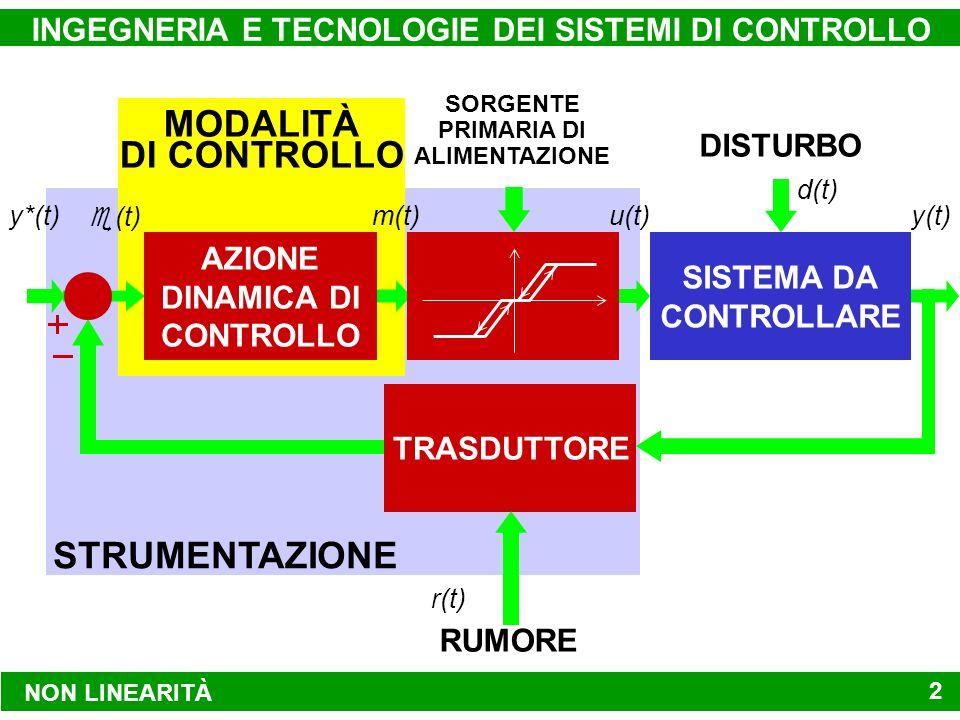 NON LINEARITÀ INGEGNERIA E TECNOLOGIE DEI SISTEMI DI CONTROLLO 2 RUMORE STRUMENTAZIONE MODALITÀ DI CONTROLLO (t) m(t) DISTURBO SISTEMA DA CONTROLLARE u(t)y(t) d(t) ATTUATORE REGOLATORE P I D TRASDUTTORE r(t) y*(t) AZIONE DINAMICA DI CONTROLLO AMPLIFICATORE DI POTENZA NONLINEARE SORGENTE PRIMARIA DI ALIMENTAZIONE