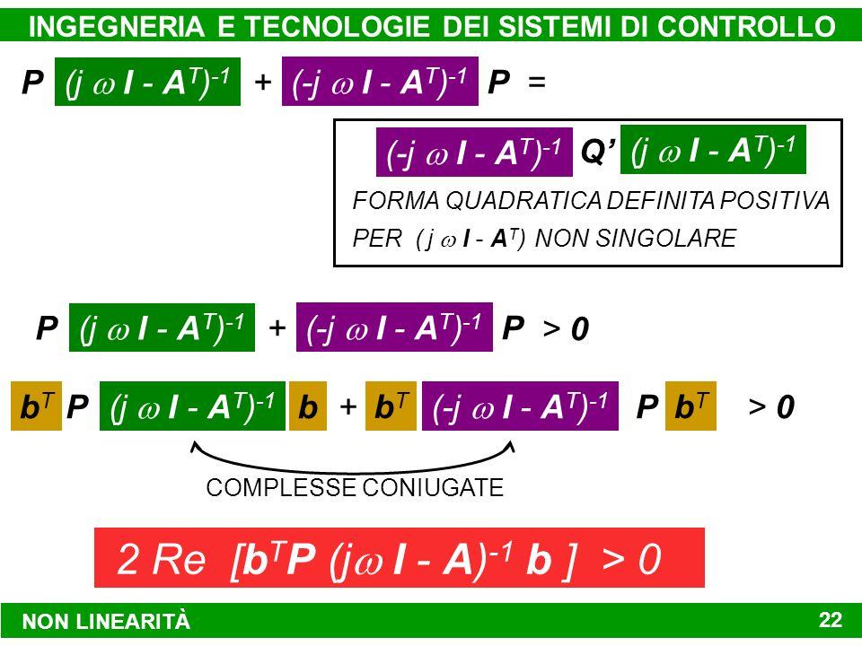 FORMA QUADRATICA DEFINITA POSITIVA PER ( j I - A T ) NON SINGOLARE NON LINEARITÀ INGEGNERIA E TECNOLOGIE DEI SISTEMI DI CONTROLLO 22 P (j I - A T ) -1 + (-j I - A T ) -1 P = Q (-j I - A T ) -1 P (j I - A T ) -1 + P (-j I - A T ) -1 > 0 P (j I - A T ) -1 +P (-j I - A T ) -1 > 0bTbT bTbT b bTbT COMPLESSE CONIUGATE 2 Re [b T P (j I - A) -1 b ] > 0