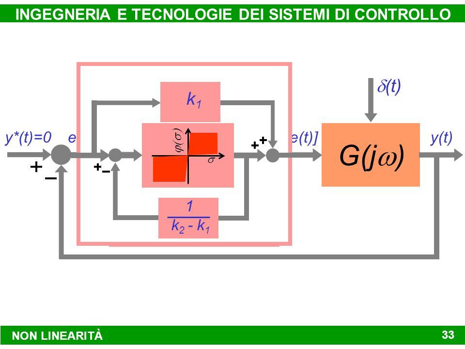 NON LINEARITÀ INGEGNERIA E TECNOLOGIE DEI SISTEMI DI CONTROLLO 33 e(t) y*(t)=0 f[e(t)] G(j ) y(t) (t) k1k1 k 2 - k 1 1