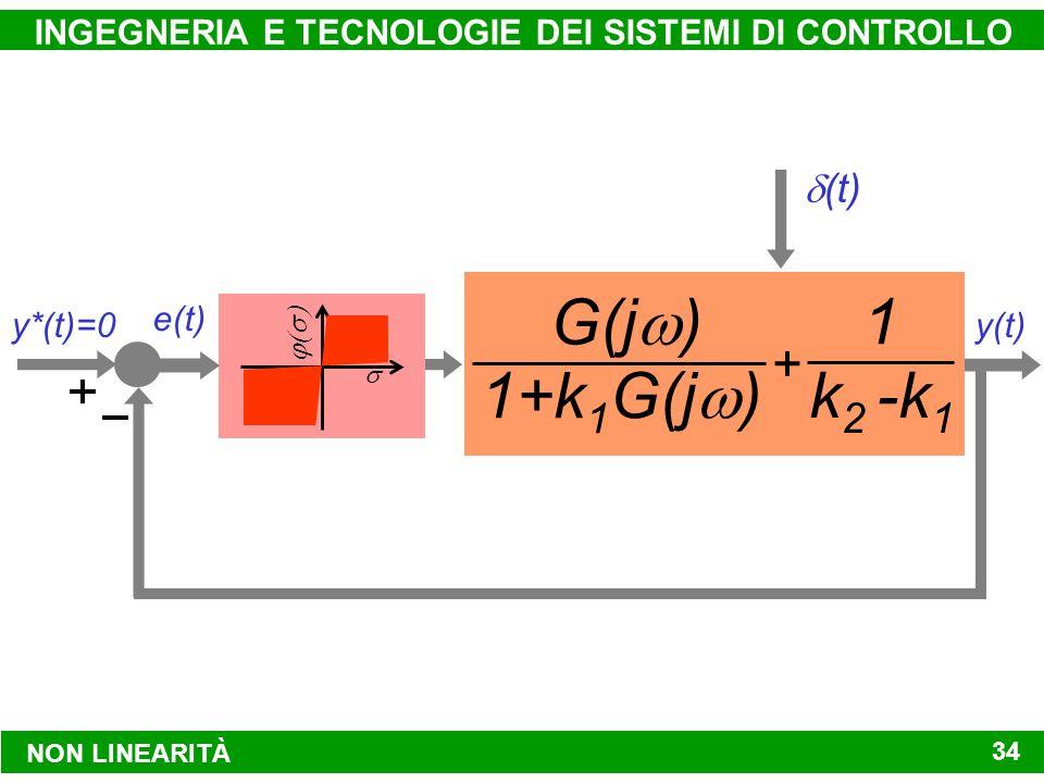 NON LINEARITÀ INGEGNERIA E TECNOLOGIE DEI SISTEMI DI CONTROLLO 34 y*(t)=0 G(j ) y(t) (t) k1k1 k 2 - k 1 1 f[e(t)]e(t) y*(t)=0 G(j ) y(t) (t) k1k1 k 2 - k 1 1 e(t) y*(t)=0 y(t) (t) k 2 - k 1 1 e(t) G(j ) 1+k 1 G(j ) y*(t)=0 y(t) (t) e(t) G(j ) 1+k 1 G(j ) 1 k 2 -k 1 +