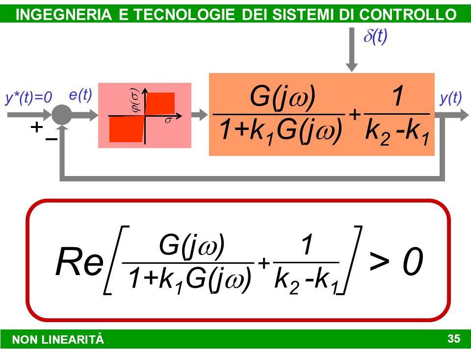 NON LINEARITÀ INGEGNERIA E TECNOLOGIE DEI SISTEMI DI CONTROLLO 35 y*(t)=0 y(t) (t) e(t) G(j ) 1+k 1 G(j ) 1 k 2 -k 1 + G(j ) 1+k 1 G(j ) 1 k 2 -k 1 + Re> 0