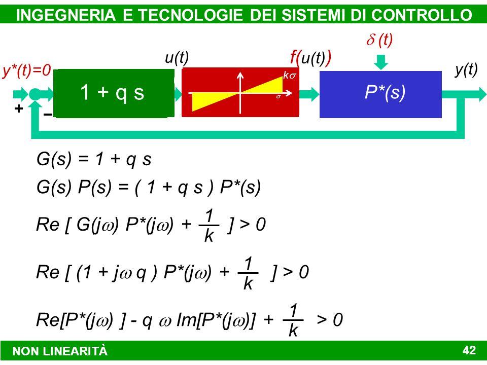 INGEGNERIA E TECNOLOGIE DEI SISTEMI DI CONTROLLO 42 d(t) MODALITÀ DI CONTROLLO SISTEMA DA CONTROLLARE y*(t)y(t) u(t) f( u(t) ) ATTUATORE VALVOLA DI REGOLAZIONE y*(t)=0 (t) P(s) G(s) = 1 + q s G(s) P(s) = ( 1 + q s ) P*(s) Re [ G(j ) P*(j ) + ] > 0 1 k Re [ (1 + j q ) P*(j ) + ] > 0 1 k NON LINEARITÀ Re[P*(j ) ] - q Im[P*(j )] + > 0 1 k G(s) REGOLATORE P I D K P +K D s + KIKI s K s (1+ 1 s)(1+ 2 s) K(1+ 1 s) P(s) (1+ 2 s) s k(1 + q s) P(s) s P*(s) 1 + q s k