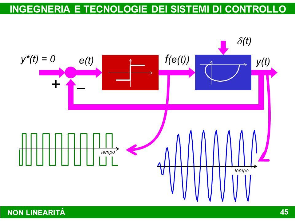 d (t) (t) NON LINEARITÀ INGEGNERIA E TECNOLOGIE DEI SISTEMI DI CONTROLLO 45 G(s) NON LINEARITÀ y*(t) = 0 y(t) e(t) f (e(t)) tempo