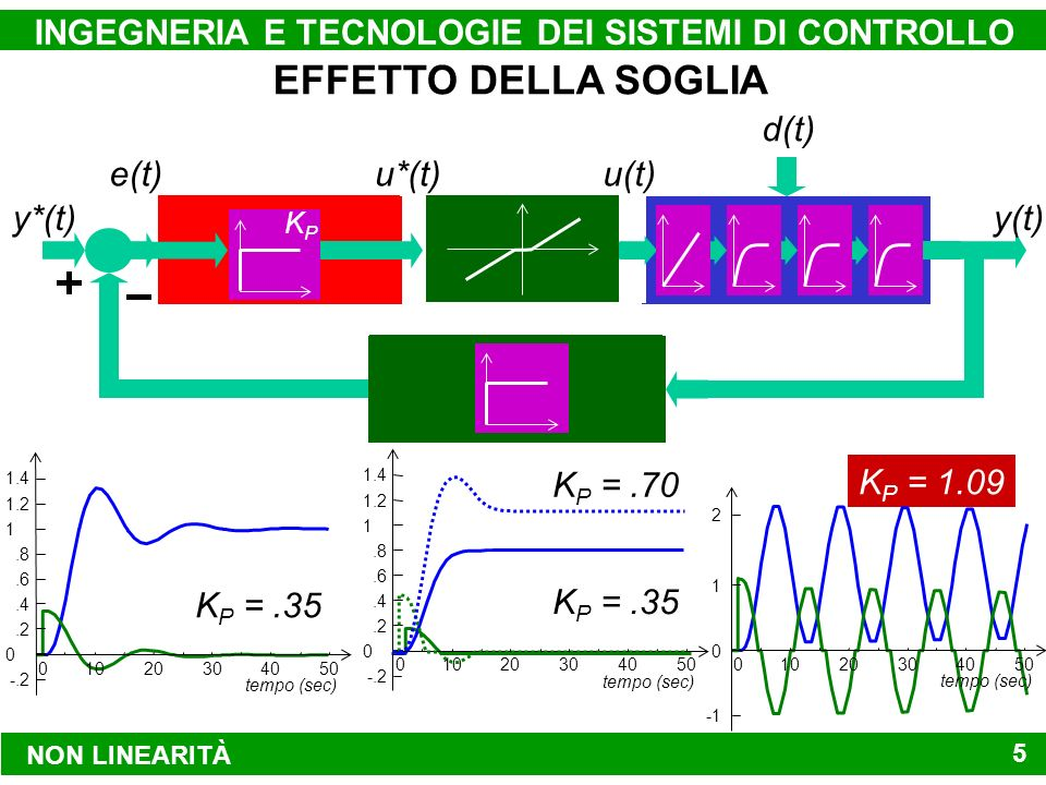 NON LINEARITÀ INGEGNERIA E TECNOLOGIE DEI SISTEMI DI CONTROLLO 5 SISTEMA DA CONTROLLARE ATTUATORE MODALITÀ DI CONTROLLO y*(t)y(t) u(t)u*(t)e(t) d(t) DISPOSITIVO DI MISURA CONTROREAZIONE ISTANTANEA PROPORZIONALE H(s) = 1 P(s) = 1 s(1 + s) 3 ATTUATORE LINEARE G(s) = K P REGOLATORE DI TIPO PROPORZIONALE KPKP K P =.35 01020304050 0.2.4.6.8 1 1.2 tempo (sec) 1.4 -.2 K P =.35 01020304050 0.2.4.6.8 1 1.2 tempo (sec) 1.4 -.2 K P =.70 K P = 1.09 01020304050 tempo (sec) 0 1 2 ATTUATORE ZONA MORTA 15 % EFFETTO DELLA SOGLIA