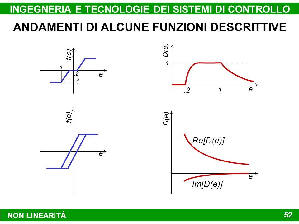 NON LINEARITÀ INGEGNERIA E TECNOLOGIE DEI SISTEMI DI CONTROLLO 52 ANDAMENTI DI ALCUNE FUNZIONI DESCRITTIVE e f(e).2 e D(e) 1.2 1 e f(e) e D(e) Re[D(e)] Im[D(e)]