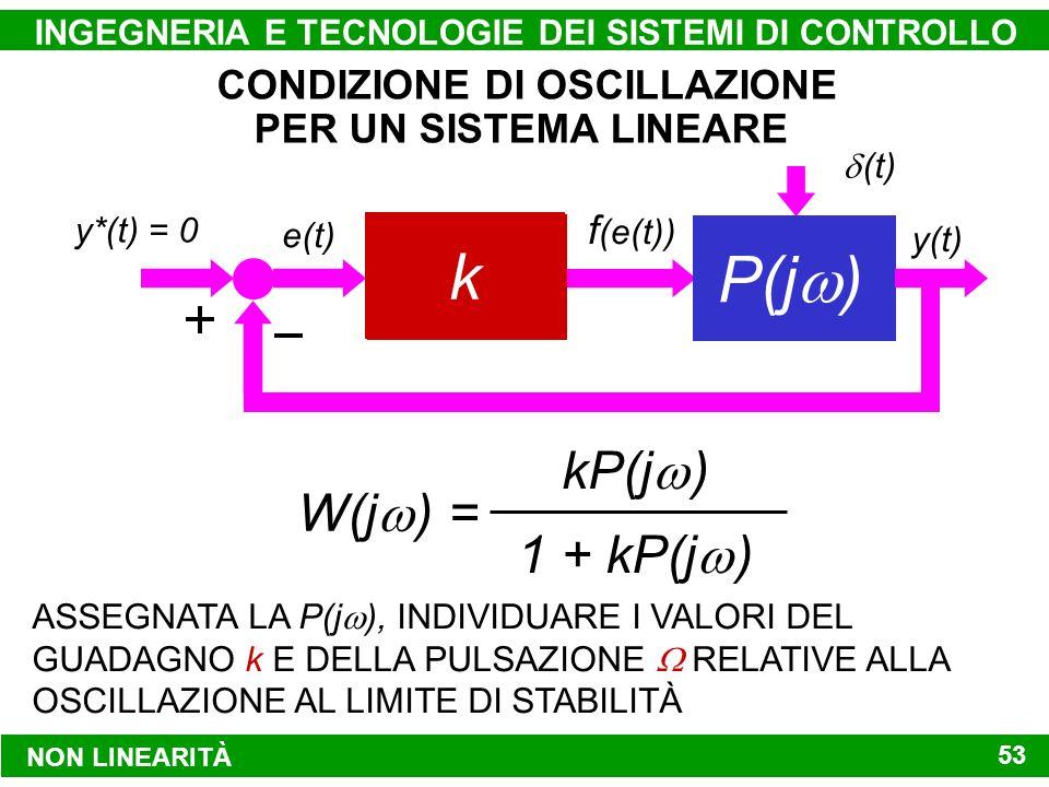 NON LINEARITÀ INGEGNERIA E TECNOLOGIE DEI SISTEMI DI CONTROLLO 53 d (t) (t) G(s) y*(t) = 0 y(t) e(t) f (e(t)) k P(j ) W(j ) = kP(j ) 1 + kP(j ) CONDIZIONE DI OSCILLAZIONE PER UN SISTEMA LINEARE ASSEGNATA LA P(j ), INDIVIDUARE I VALORI DEL GUADAGNO k E DELLA PULSAZIONE RELATIVE ALLA OSCILLAZIONE AL LIMITE DI STABILITÀ