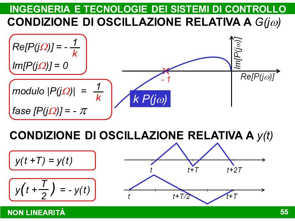 NON LINEARITÀ INGEGNERIA E TECNOLOGIE DEI SISTEMI DI CONTROLLO 55 CONDIZIONE DI OSCILLAZIONE RELATIVA A G(j ) Re[P(j )] Im[P(j )] - 1 k P(j ) Re[P(j )] = - 1 k Im[P(j )] = 0 modulo |P(j )| = 1 k fase [P(j )] = - y( t +T ) = y( t ) CONDIZIONE DI OSCILLAZIONE RELATIVA A y(t) tt+T t+2T y ( t + ) = - y( t ) T 2 tt+T/2 t+T