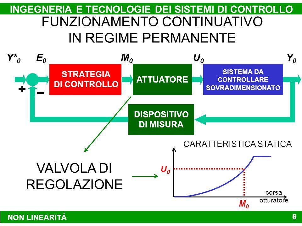 NON LINEARITÀ INGEGNERIA E TECNOLOGIE DEI SISTEMI DI CONTROLLO 6 Y* 0 Y0Y0 U0U0 M0M0 E0E0 SISTEMA DA CONTROLLARE SOVRADIMENSIONATO ATTUATORE STRATEGIA DI CONTROLLO DISPOSITIVO DI MISURA FUNZIONAMENTO CONTINUATIVO IN REGIME PERMANENTE corsa otturatore M0M0 U0U0 VALVOLA DI REGOLAZIONE CARATTERISTICA STATICA