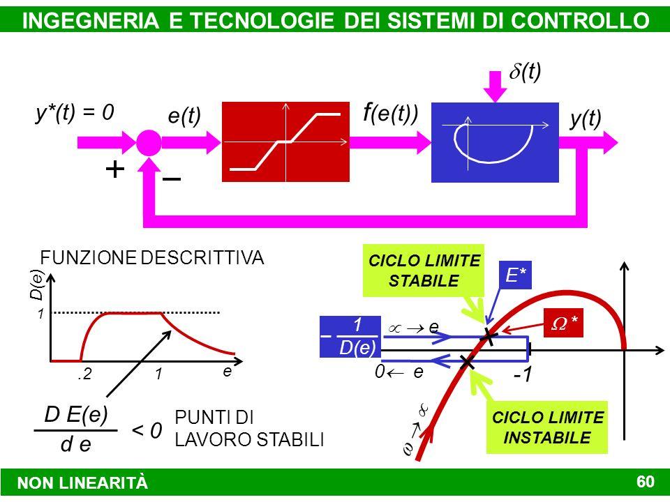 NON LINEARITÀ INGEGNERIA E TECNOLOGIE DEI SISTEMI DI CONTROLLO 60 CICLO LIMITE STABILE 0 e e CICLO LIMITE INSTABILE D(e) 1 e 1.2 1 FUNZIONE DESCRITTIVA D E(e) d e < 0 PUNTI DI LAVORO STABILI * E* y*(t) = 0 y(t) e(t) f (e(t)) (t)