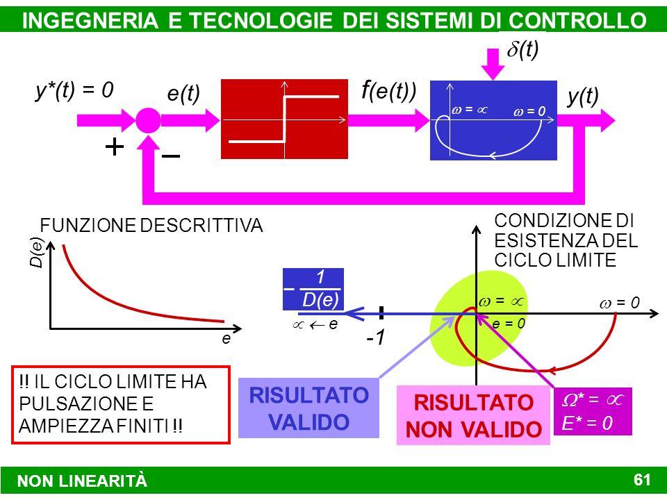 NON LINEARITÀ INGEGNERIA E TECNOLOGIE DEI SISTEMI DI CONTROLLO 61 D(e) 1 e FUNZIONE DESCRITTIVA = 0 = e = 0 e * = E* = 0 RISULTATO NON VALIDO !.