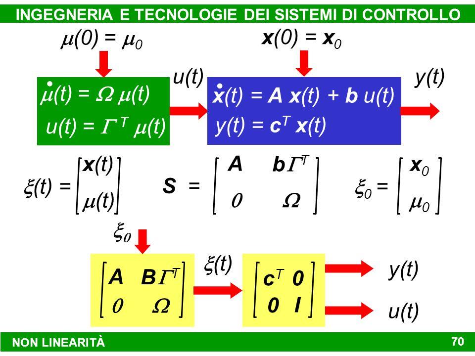 NON LINEARITÀ INGEGNERIA E TECNOLOGIE DEI SISTEMI DI CONTROLLO 70 x(0) = x 0 (0) = 0 (t) = (t) u(t) = T (t) y(t) = c T x(t) x(t) = A x(t) + b u(t) y(t)u(t) (t) = x(t) (t) S = A b T 0 = x0x0 0 A B T (t) cTcT 0 I 0 y(t) u(t)