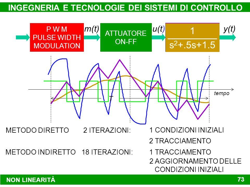 P W M PULSE WIDTH MODULATION SISTEMA DA CONTROLLARE ATTUATORE ON-FF y(t)m(t) u(t) NON LINEARITÀ INGEGNERIA E TECNOLOGIE DEI SISTEMI DI CONTROLLO 73 (s+1)(s+3) 2s+6 s 1 s 2 +.5s+1.5 1 METODO DIRETTO2 ITERAZIONI: 1 CONDIZIONI INIZIALI 2 TRACCIAMENTO METODO INDIRETTO18 ITERAZIONI: 2 AGGIORNAMENTO DELLE CONDIZIONI INIZIALI 1 TRACCIAMENTO tempo T