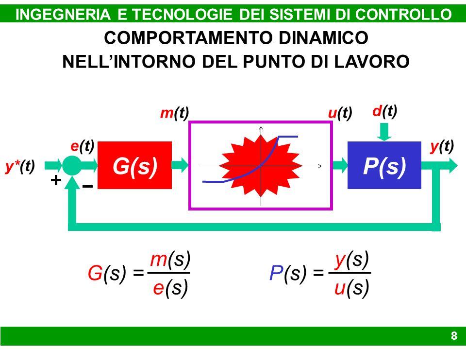 NON LINEARITÀ INGEGNERIA E TECNOLOGIE DEI SISTEMI DI CONTROLLO 29 f [e(t)] G(j ) y t) 1 k e(t) y* t)=0 y t) G(j ) + 1 k f [e(t)]e(t) y* t)=0 Re [ G(j ) + k ] > 0 1 k G( j ) k 1