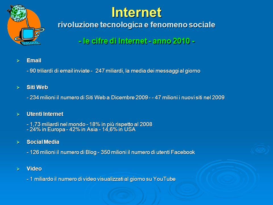 Internet rivoluzione tecnologica e fenomeno sociale - le cifre di Internet - anno 2010 - Email - 90 triliardi di email inviate - 247 miliardi, la media dei messaggi al giorno Email - 90 triliardi di email inviate - 247 miliardi, la media dei messaggi al giorno Siti Web - 234 milioni il numero di Siti Web a Dicembre 2009 - - 47 milioni i nuovi siti nel 2009 Siti Web - 234 milioni il numero di Siti Web a Dicembre 2009 - - 47 milioni i nuovi siti nel 2009 Utenti Internet - 1,73 miliardi nel mondo - 18% in più rispetto al 2008 - 24% in Europa - 42% in Asia - 14,6% in USA Utenti Internet - 1,73 miliardi nel mondo - 18% in più rispetto al 2008 - 24% in Europa - 42% in Asia - 14,6% in USA Social Media - 126 milioni il numero di Blog - 350 milioni il numero di utenti Facebook Social Media - 126 milioni il numero di Blog - 350 milioni il numero di utenti Facebook Video - 1 miliardo il numero di video visualizzati al giorno su YouTube Video - 1 miliardo il numero di video visualizzati al giorno su YouTube