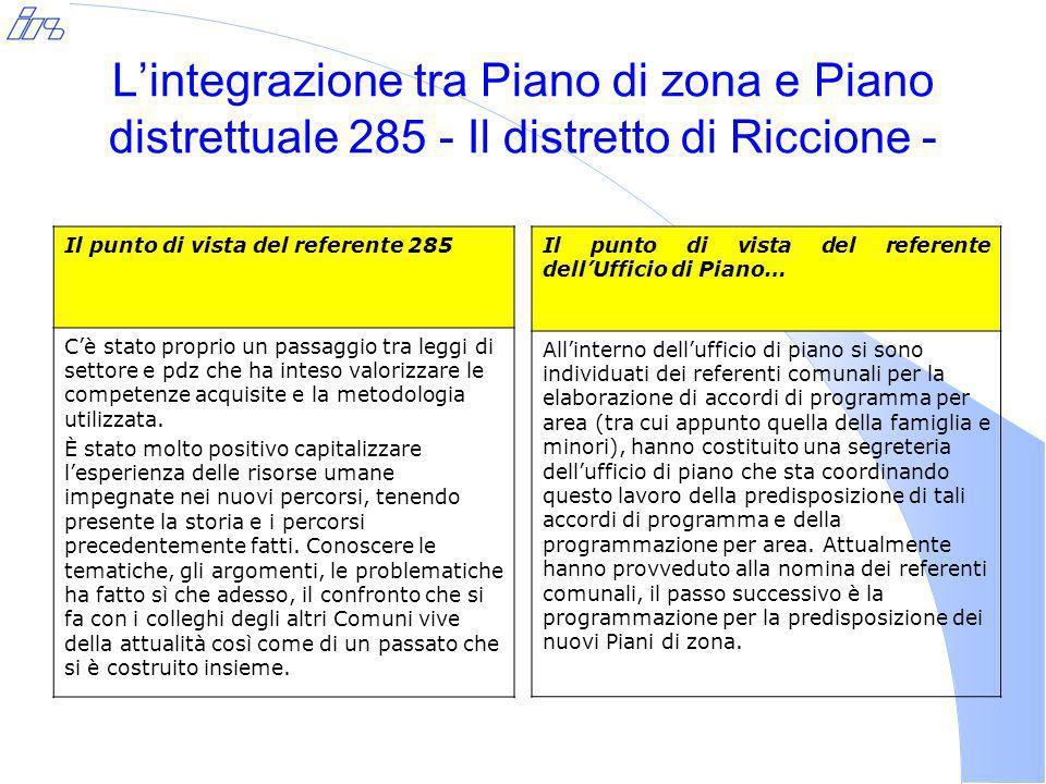 Lintegrazione tra Piano di zona e Piano distrettuale 285 - Il distretto di Riccione - Il punto di vista del referente 285 Cè stato proprio un passaggio tra leggi di settore e pdz che ha inteso valorizzare le competenze acquisite e la metodologia utilizzata.