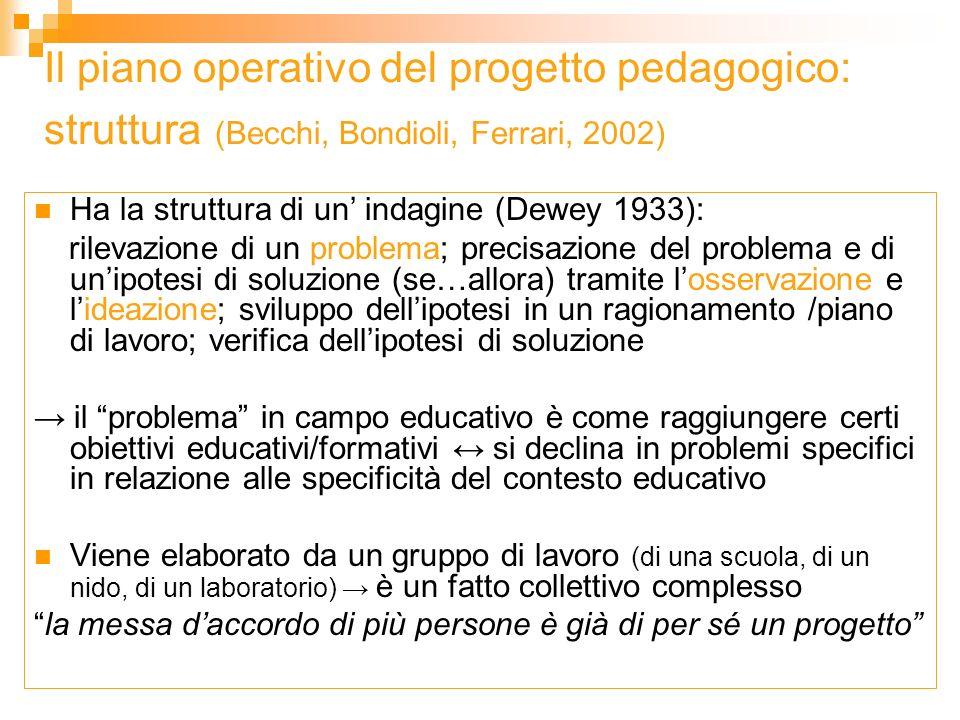 Il piano operativo del progetto pedagogico: struttura (Becchi, Bondioli, Ferrari, 2002) Ha la struttura di un indagine (Dewey 1933): rilevazione di un