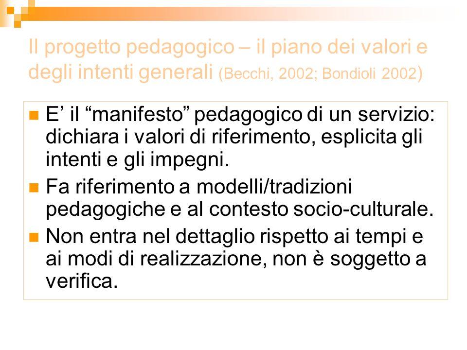 Il progetto pedagogico - il piano dei valori e degli intenti generali (Becchi, 2002; Bondioli 2002 ) E pubblico: la fisionomia educativa viene socializzata in modo trasparente e aperto al confronto.