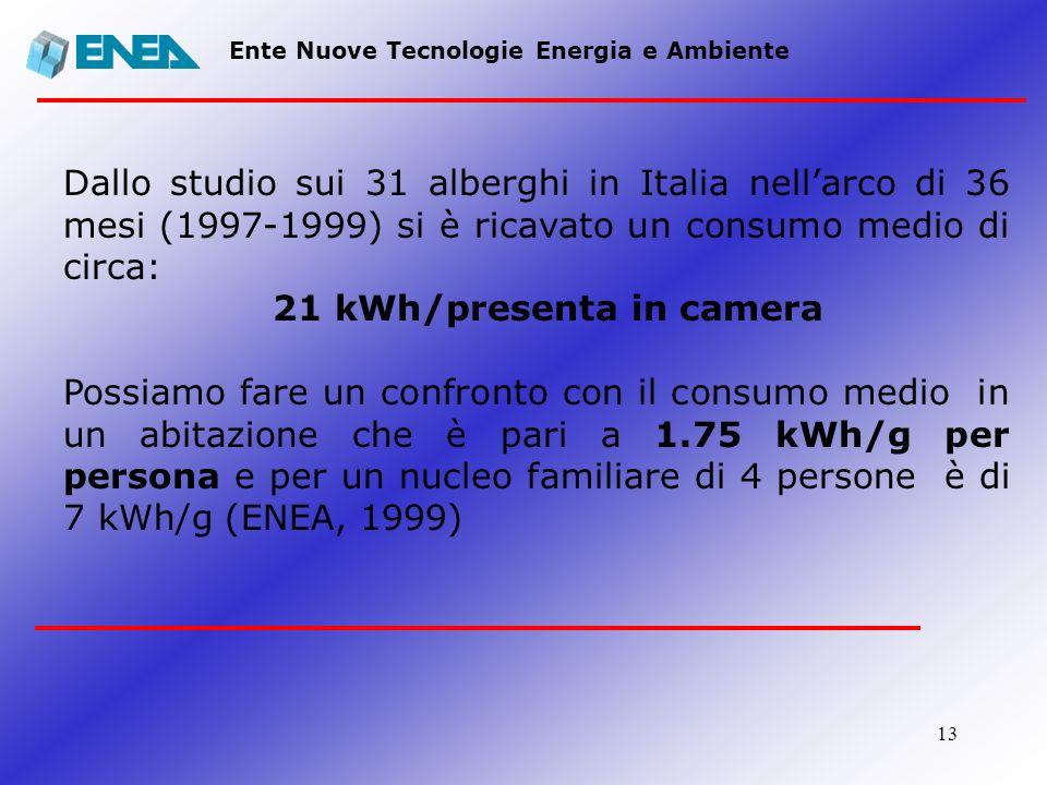 13 Ente Nuove Tecnologie Energia e Ambiente Dallo studio sui 31 alberghi in Italia nellarco di 36 mesi (1997-1999) si è ricavato un consumo medio di c
