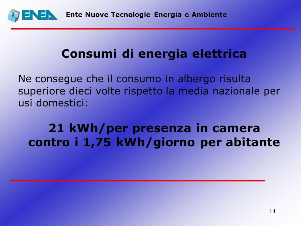 14 Ente Nuove Tecnologie Energia e Ambiente Consumi di energia elettrica Ne consegue che il consumo in albergo risulta superiore dieci volte rispetto