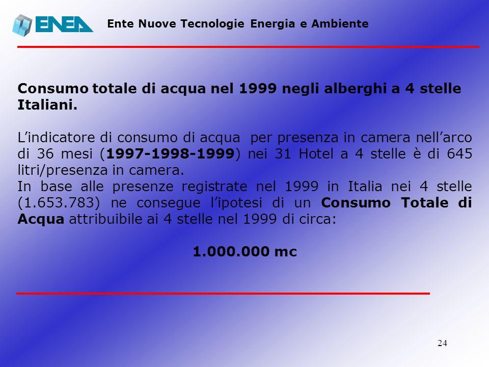 24 Ente Nuove Tecnologie Energia e Ambiente Consumo totale di acqua nel 1999 negli alberghi a 4 stelle Italiani. Lindicatore di consumo di acqua per p