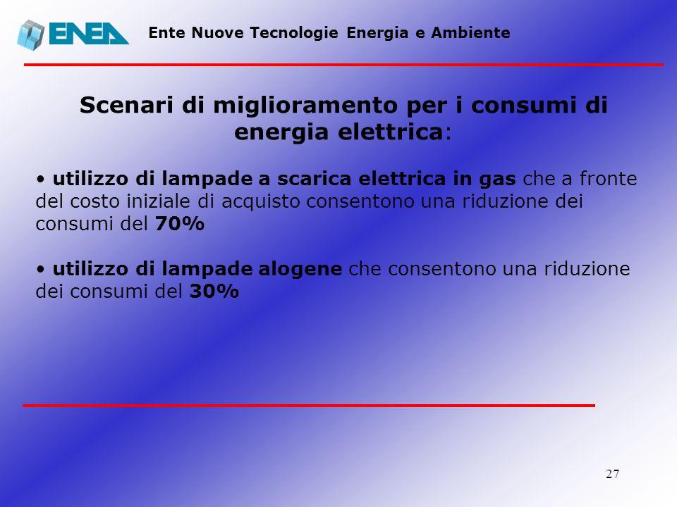27 Ente Nuove Tecnologie Energia e Ambiente Scenari di miglioramento per i consumi di energia elettrica: utilizzo di lampade a scarica elettrica in ga
