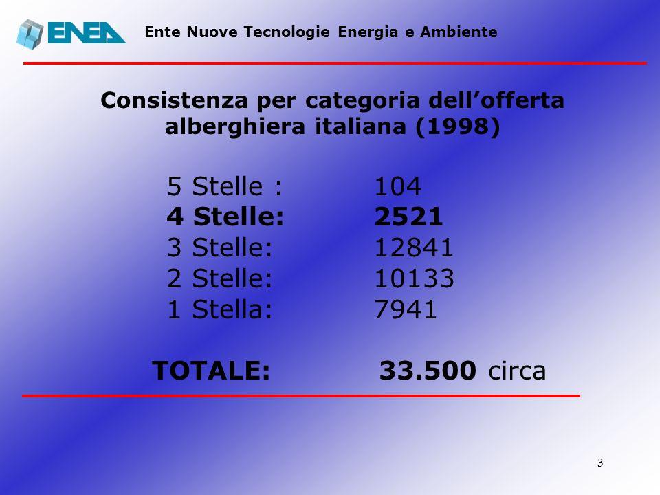 3 Ente Nuove Tecnologie Energia e Ambiente Consistenza per categoria dellofferta alberghiera italiana (1998) 5 Stelle : 104 4 Stelle: 2521 3 Stelle: 1