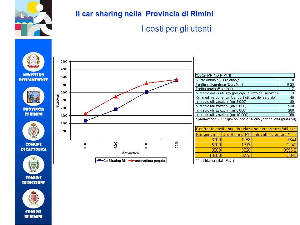 Il car sharing nella Provincia di Rimini I costi per gli utenti