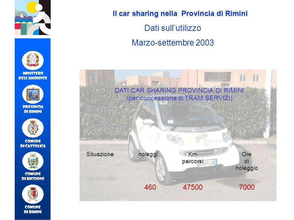 700047500 Ore di noleggio Km percorsi noleggiSituazione DATI CAR SHARING PROVINCIA DI RIMINI (per concessione di TRAM SERVIZI) Il car sharing nella Pr