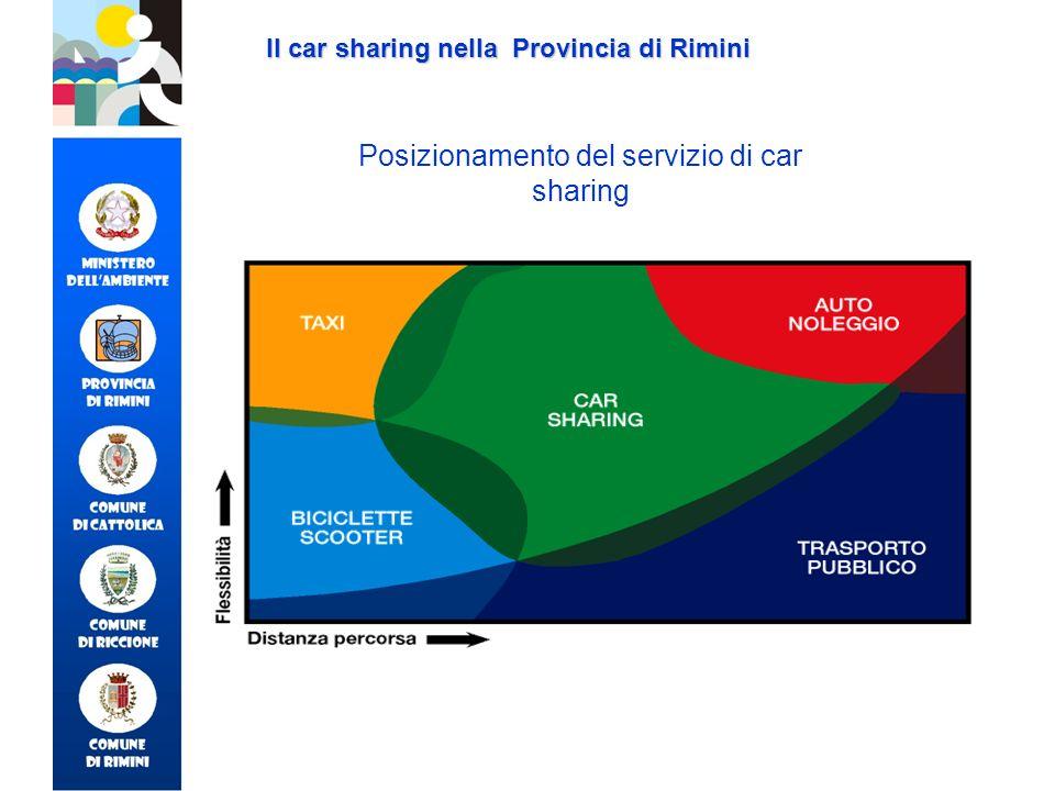 700047500 Ore di noleggio Km percorsi noleggiSituazione DATI CAR SHARING PROVINCIA DI RIMINI (per concessione di TRAM SERVIZI) Il car sharing nella Provincia di Rimini Dati sullutilizzo Marzo-settembre 2003 460