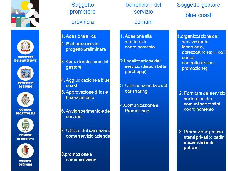 Soggetto promotore provincia beneficiari del servizio comuni Soggetto gestore blue coast 1. Adesione a ics 2. Elaborazione del progetto preliminare 3.