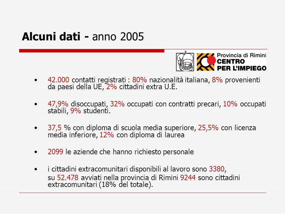 Alcuni dati - anno 2005 42.000 contatti registrati : 80% nazionalità italiana, 8% provenienti da paesi della UE, 2% cittadini extra U.E. 47,9% disoccu