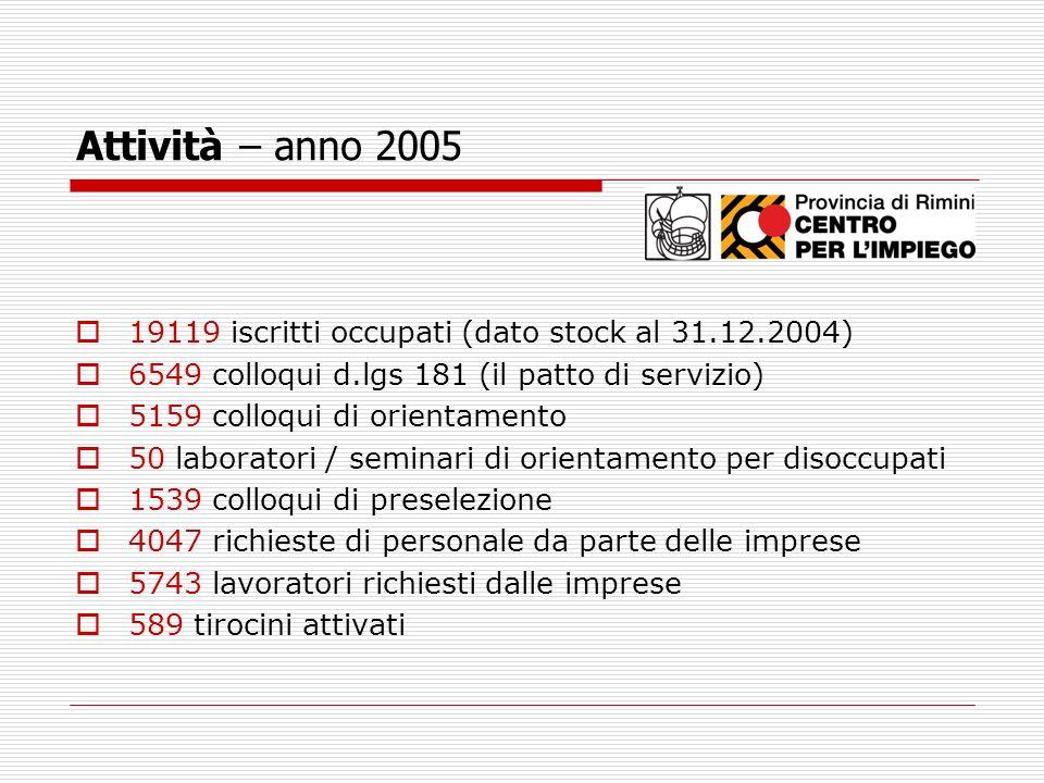 Attività – anno 2005 19119 iscritti occupati (dato stock al 31.12.2004) 6549 colloqui d.lgs 181 (il patto di servizio) 5159 colloqui di orientamento 5