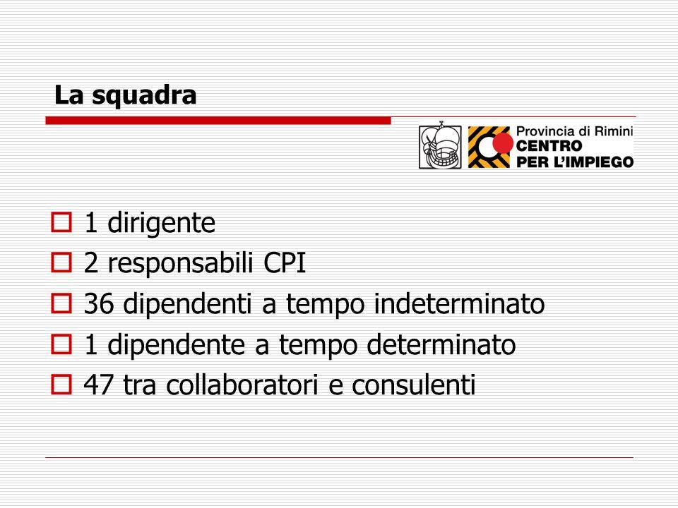 La squadra 1 dirigente 2 responsabili CPI 36 dipendenti a tempo indeterminato 1 dipendente a tempo determinato 47 tra collaboratori e consulenti