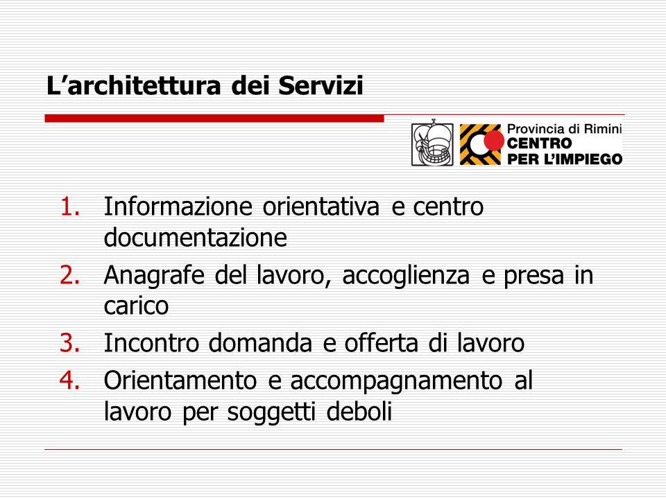 Larchitettura dei Servizi 1.Informazione orientativa e centro documentazione 2.Anagrafe del lavoro, accoglienza e presa in carico 3.Incontro domanda e