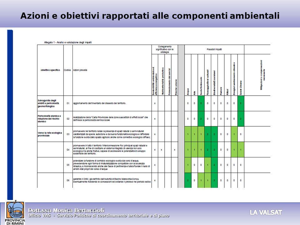 Dott.ssa Monica Bertuccioli Ufficio VAS - Servizio Politiche di coordinamento territoriale e di piano Azioni e obiettivi rapportati alle componenti am
