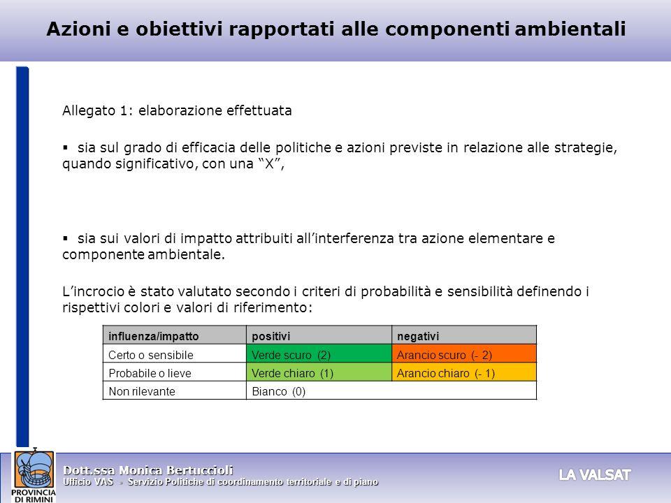 Dott.ssa Monica Bertuccioli Ufficio VAS - Servizio Politiche di coordinamento territoriale e di piano influenza/impattopositivinegativi Certo o sensib