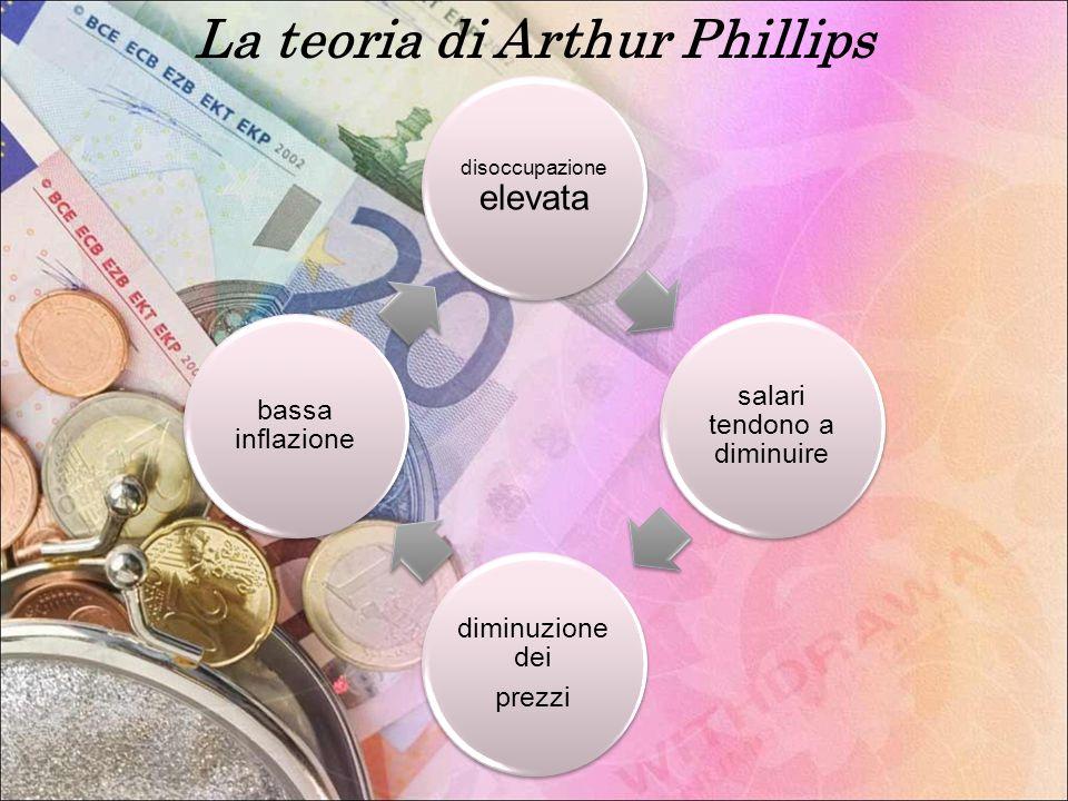 La teoria di Arthur Phillips disoccupazione elevata salari tendono a diminuire diminuzione dei prezzi bassa inflazione