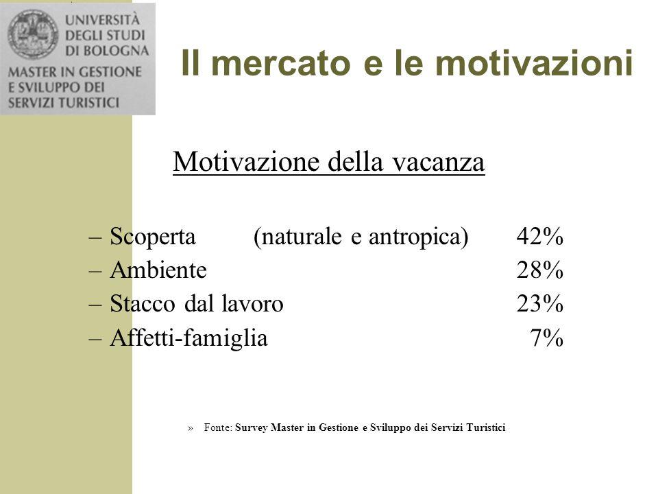 Il mercato e le motivazioni Motivazione della vacanza –Scoperta(naturale e antropica)42% –Ambiente28% –Stacco dal lavoro23% –Affetti-famiglia 7% »Font