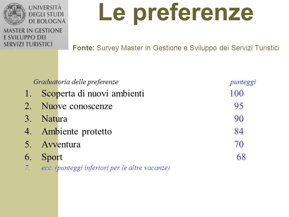 Le preferenze Fonte: Survey Master in Gestione e Sviluppo dei Servizi Turistici Graduatoria delle preferenze punteggi 1.Scoperta di nuovi ambienti 100