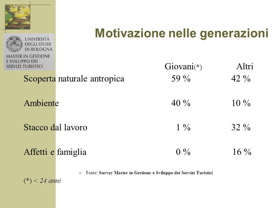 Motivazione nelle generazioni Giovani (*) Altri Scoperta naturale antropica 59 % 42 % Ambiente 40 % 10 % Stacco dal lavoro 1 % 32 % Affetti e famiglia