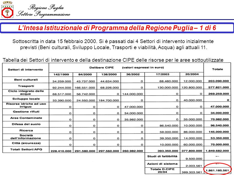 Regione Puglia Settore Programmazione LIntesa Istituzionale di Programma della Regione Puglia – 1 di 6 Sottoscritta in data 15 febbraio 2000.
