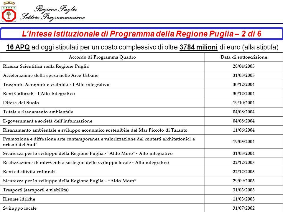 Regione Puglia Settore Programmazione LIntesa Istituzionale di Programma della Regione Puglia – 2 di 6 16 APQ ad oggi stipulati per un costo complessivo di oltre 3784 milioni di euro (alla stipula) Accordo di Programma QuadroData di sottoscrizione Ricerca Scientifica nella Regione Puglia28/04/2005 Accelerazione della spesa nelle Aree Urbane31/03/2005 Trasporti.